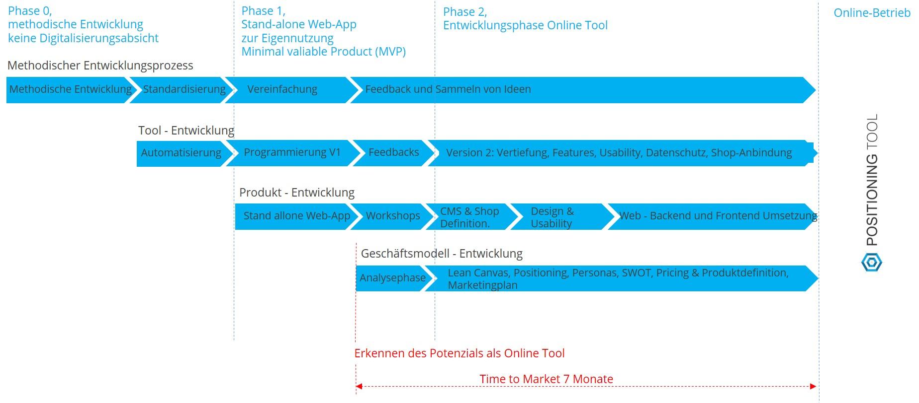 Digitalisierung einer Dienstleistung und Vermarktung via E-Commerce