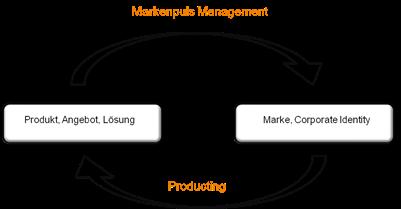 Markenpuls-Management_thumb6