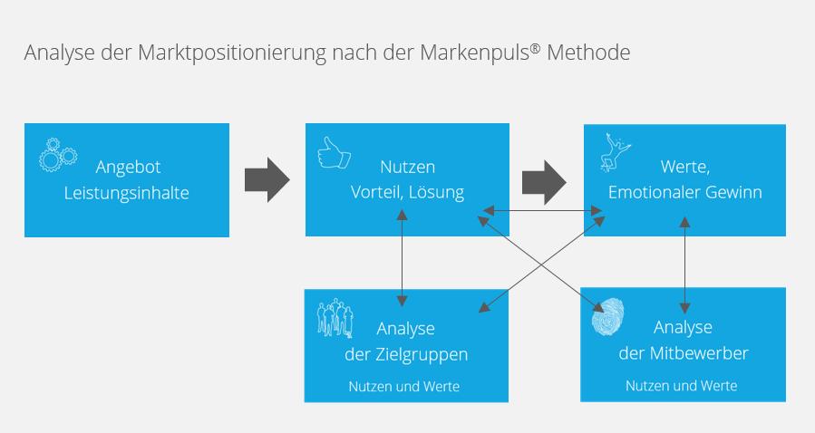 Analyse der Positionierung - Positionierungsmodell nach Markenpuls® Management