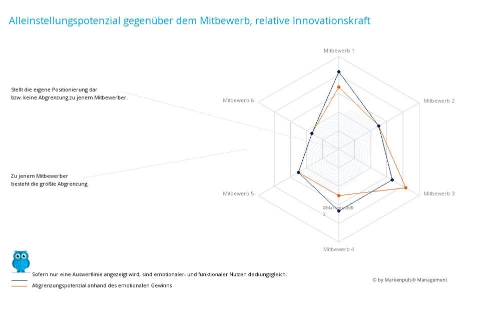 Auswertung Positionierung nach der Mitbewerbsanalyse: Differenzierung zum Mitbewerb auf Nutzen- und Werteebene